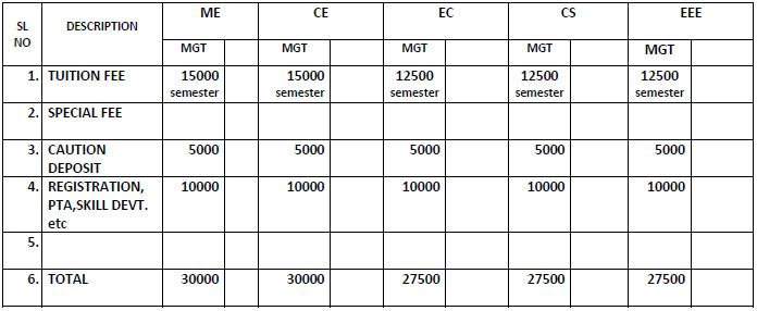 engineering fees structure ktu